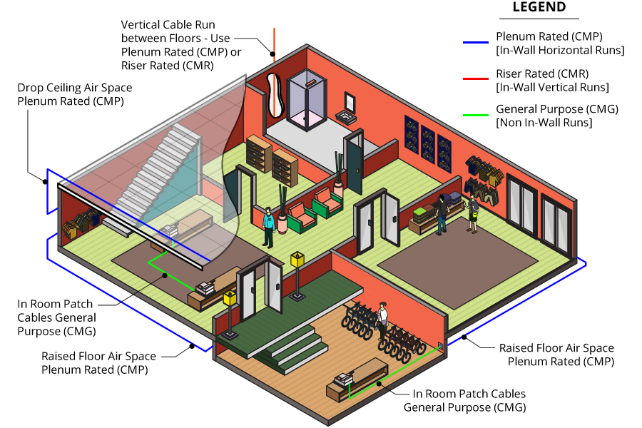 Where to use plenum, riser, and general cabling - Room Example/Schematic